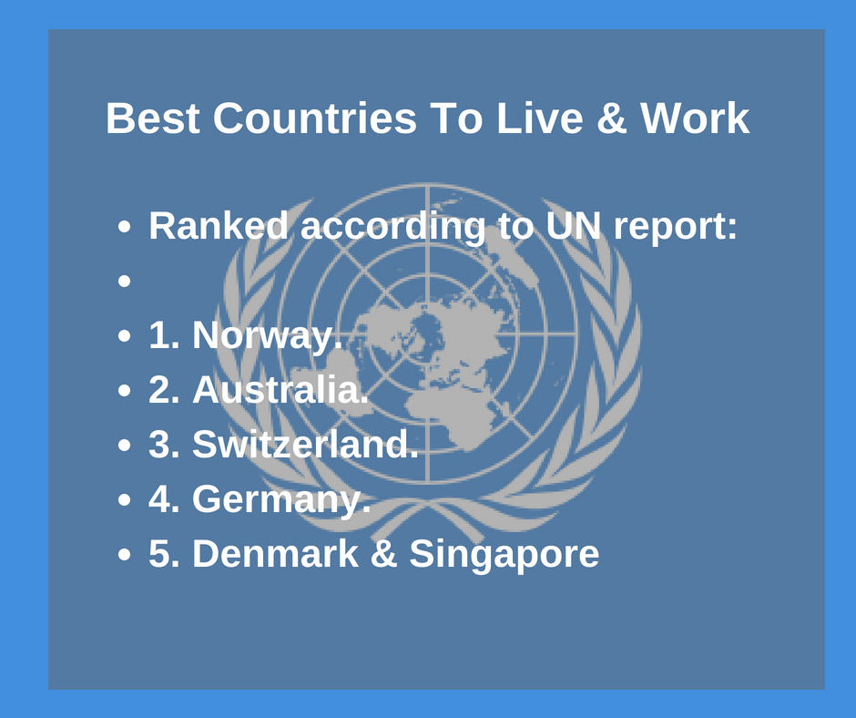 Best and worst countries to live in the world ranking un